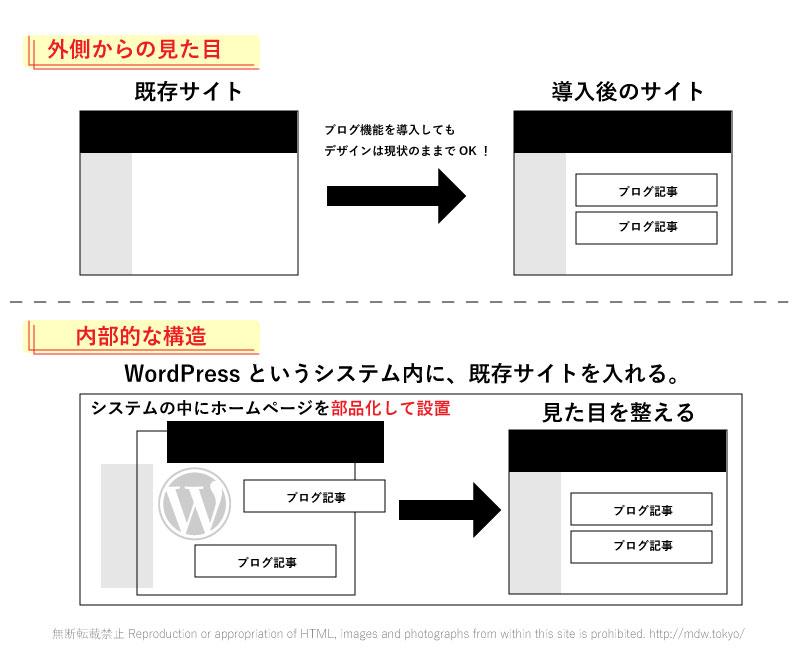 wp_image